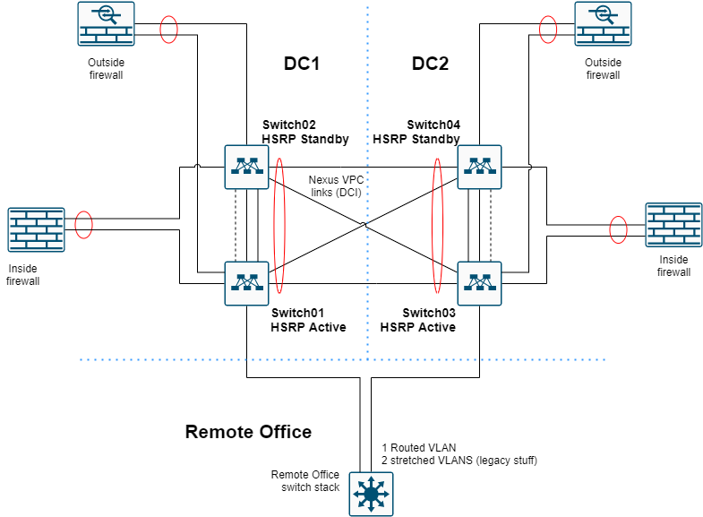 Back to Back VPC with HSRP for Nexus 9K switches